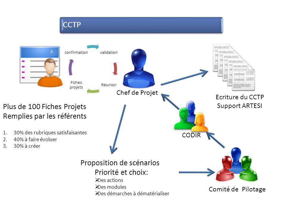 CCTP Plus de 100 Fiches Projets Remplies par les référents 1.30% des rubriques satisfaisantes 2.40% à faire évoluer 3.30% à créer Proposition de scénarios Priorité et choix: Des actions Des modules Des démarches à dématérialiser Comité de Pilotage Ecriture du CCTP Support ARTESI Chef de Projet CODIR validation Réunion Fiches projets confirmation