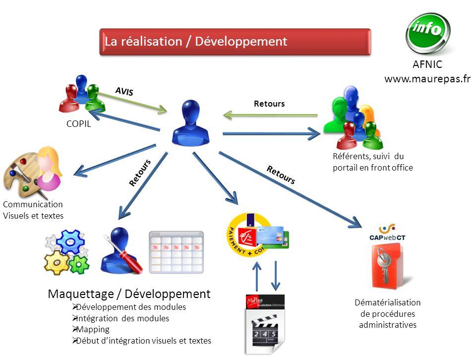 La réalisation / Développement COPIL Référents, suivi du portail en front office Communication Visuels et textes AVIS Retours Maquettage / Développeme