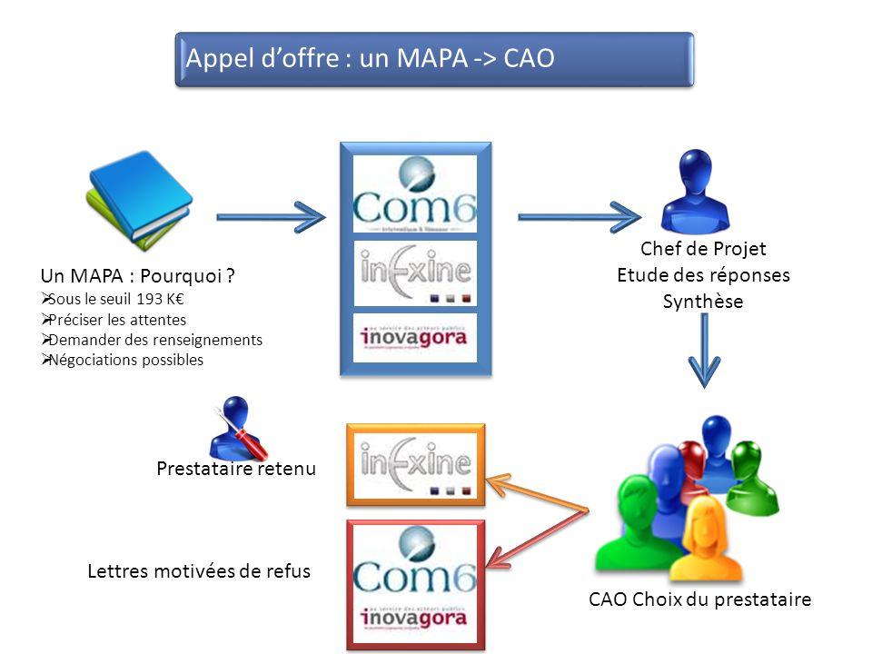 Un MAPA : Pourquoi ? Sous le seuil 193 K Préciser les attentes Demander des renseignements Négociations possibles CAO Choix du prestataire Chef de Pro