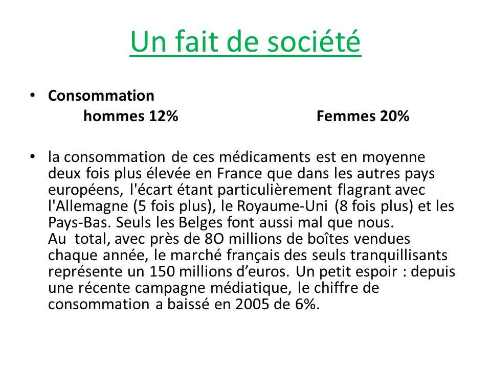 Un fait de société Consommation hommes 12% Femmes 20% la consommation de ces médicaments est en moyenne deux fois plus élevée en France que dans les a