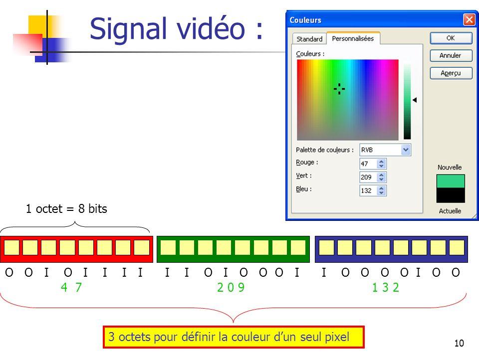10 Signal vidéo : O O I O I I I I I I O I O O O I I O O O O I O O 4 7 2 0 9 1 3 2 1 octet = 8 bits 3 octets pour définir la couleur dun seul pixel