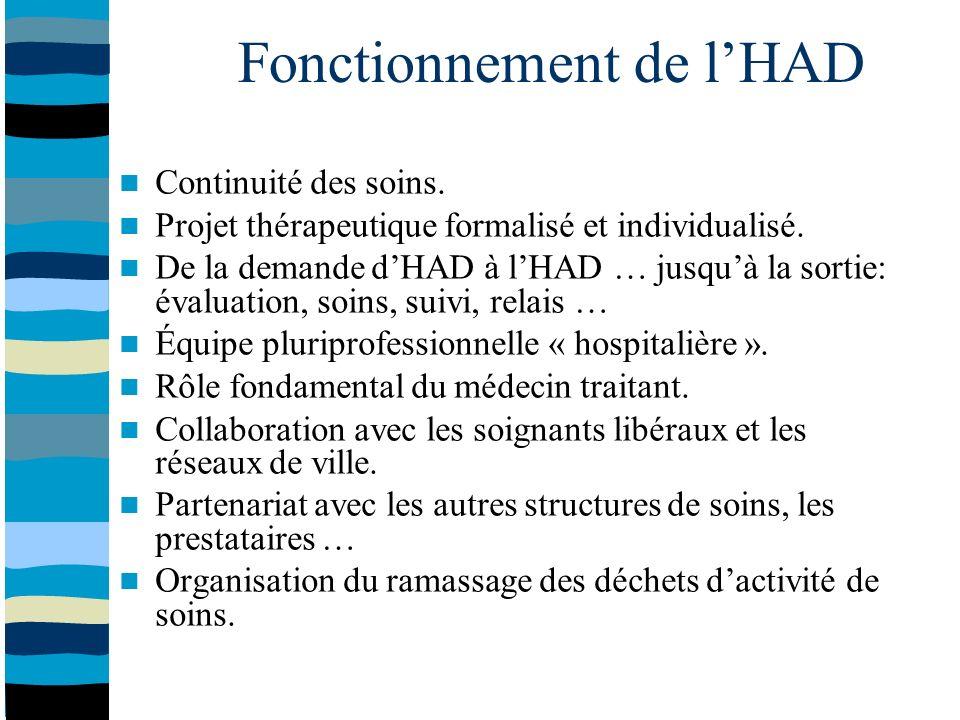 Fonctionnement de lHAD Continuité des soins. Projet thérapeutique formalisé et individualisé.