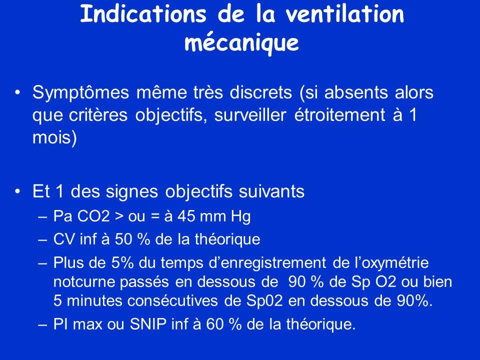 Indications de la ventilation mécanique Symptômes même très discrets (si absents alors que critères objectifs, surveiller étroitement à 1 mois) Et 1 des signes objectifs suivants –Pa CO2 > ou = à 45 mm Hg –CV inf à 50 % de la théorique –Plus de 5% du temps denregistrement de loxymétrie notcurne passés en dessous de 90 % de Sp O2 ou bien 5 minutes consécutives de Sp02 en dessous de 90%.