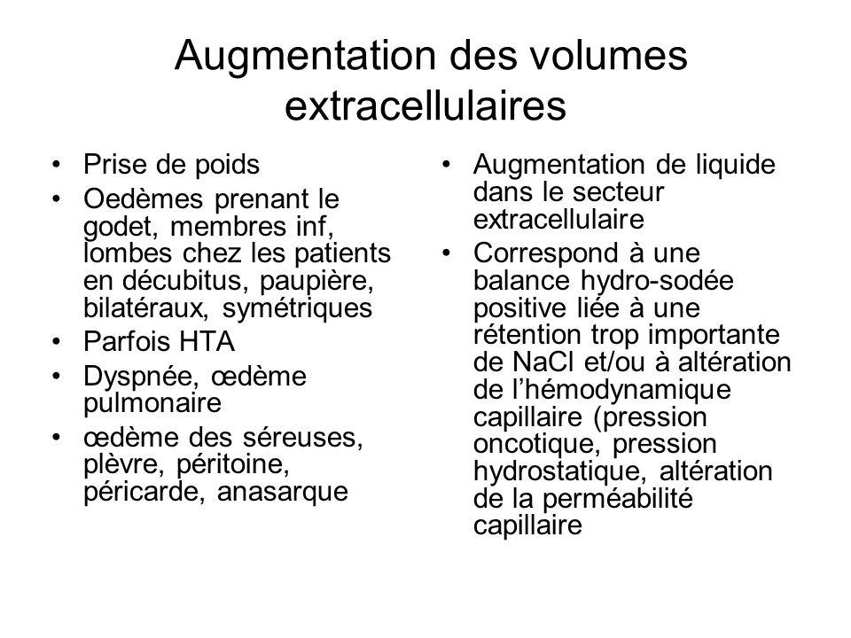 Augmentation des volumes extracellulaires Prise de poids Oedèmes prenant le godet, membres inf, lombes chez les patients en décubitus, paupière, bilat