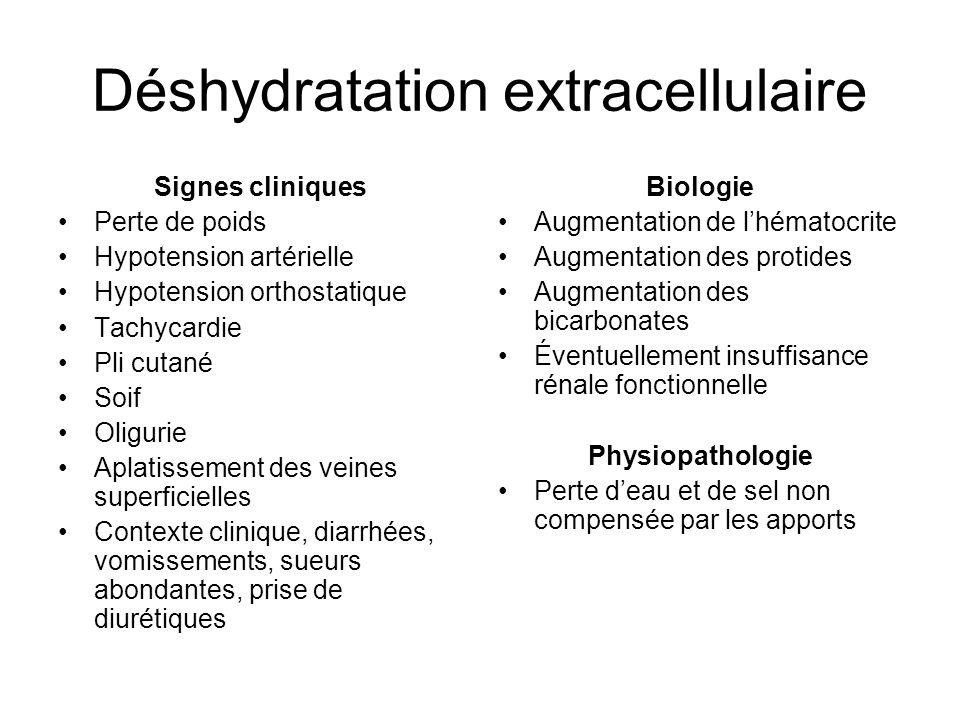 Déshydratation extracellulaire Signes cliniques Perte de poids Hypotension artérielle Hypotension orthostatique Tachycardie Pli cutané Soif Oligurie A