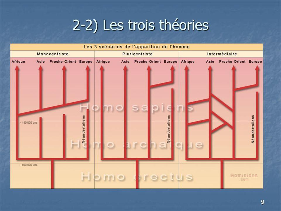 9 2-2) Les trois théories
