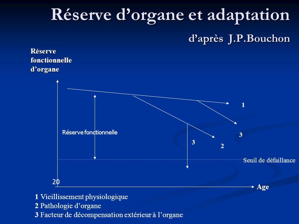 Réserve dorgane et adaptation daprès J.P.Bouchon Seuil de défaillance 1 3 2 3 Age 1 Vieillissement physiologique 2 Pathologie dorgane 3 Facteur de déc