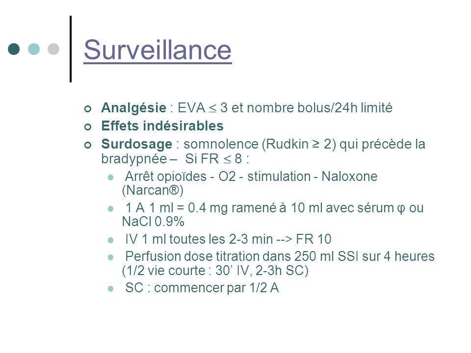Surveillance Analgésie : EVA 3 et nombre bolus/24h limité Effets indésirables Surdosage : somnolence (Rudkin 2) qui précède la bradypnée – Si FR 8 : Arrêt opioïdes - O2 - stimulation - Naloxone (Narcan®) 1 A 1 ml = 0.4 mg ramené à 10 ml avec sérum φ ou NaCl 0.9% IV 1 ml toutes les 2-3 min --> FR 10 Perfusion dose titration dans 250 ml SSI sur 4 heures (1/2 vie courte : 30 IV, 2-3h SC) SC : commencer par 1/2 A