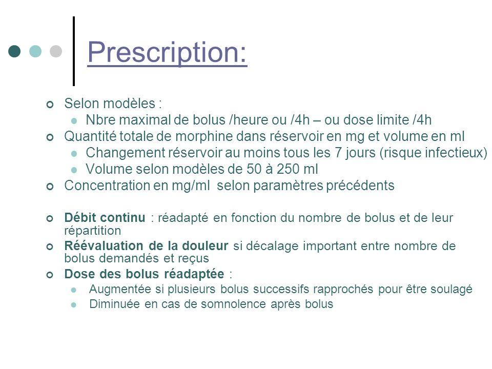 Prescription: Selon modèles : Nbre maximal de bolus /heure ou /4h – ou dose limite /4h Quantité totale de morphine dans réservoir en mg et volume en ml Changement réservoir au moins tous les 7 jours (risque infectieux) Volume selon modèles de 50 à 250 ml Concentration en mg/ml selon paramètres précédents Débit continu : réadapté en fonction du nombre de bolus et de leur répartition Réévaluation de la douleur si décalage important entre nombre de bolus demandés et reçus Dose des bolus réadaptée : Augmentée si plusieurs bolus successifs rapprochés pour être soulagé Diminuée en cas de somnolence après bolus