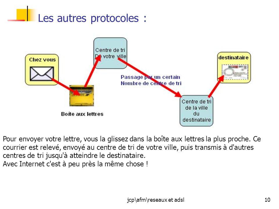 jcp\afm\reseaux et adsl10 Les autres protocoles : Pour envoyer votre lettre, vous la glissez dans la boîte aux lettres la plus proche. Ce courrier est