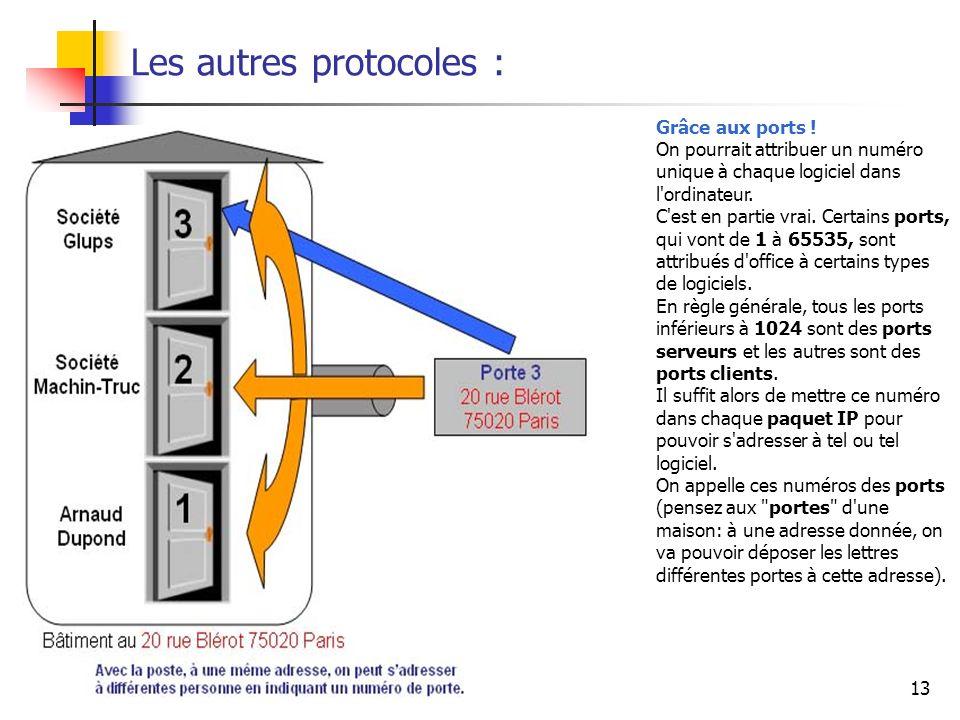 jcp\afm\reseaux et adsl13 Les autres protocoles : Grâce aux ports ! On pourrait attribuer un numéro unique à chaque logiciel dans l'ordinateur. C'est