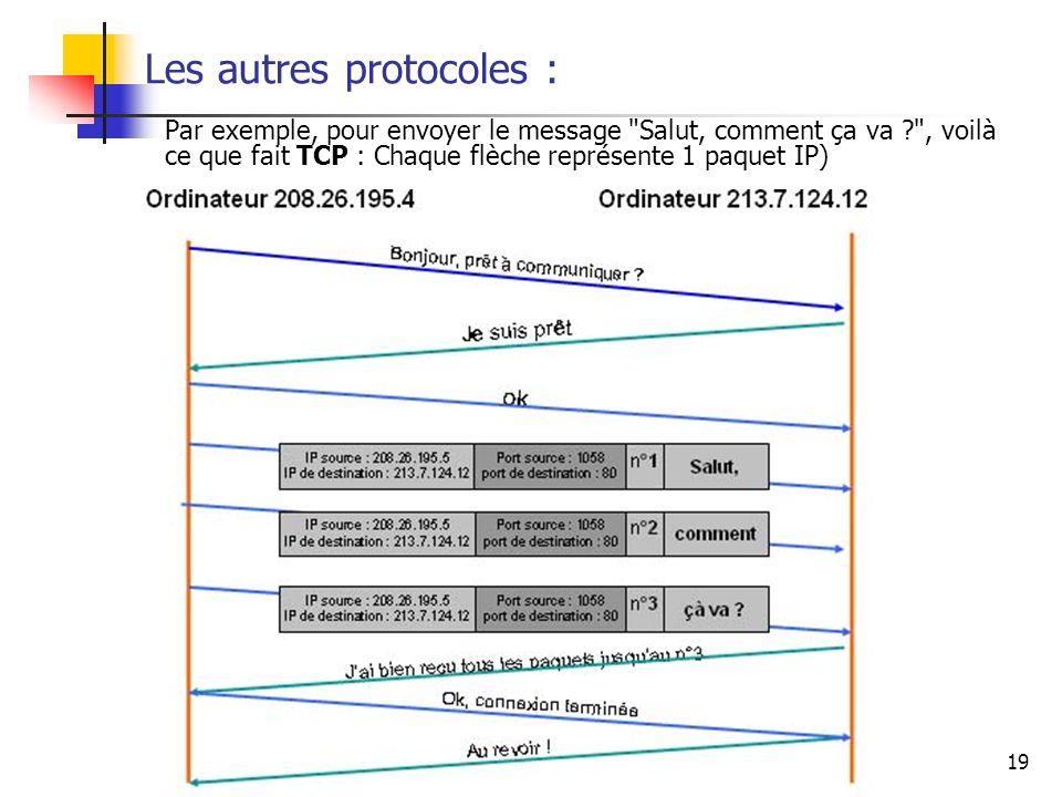 jcp\afm\reseaux et adsl19 Les autres protocoles : Par exemple, pour envoyer le message
