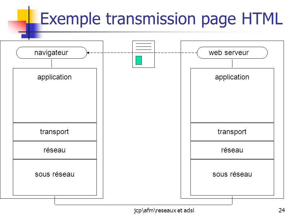 jcp\afm\reseaux et adsl24 Exemple transmission page HTML navigateurweb serveur réseau transport application sous réseau réseau transport application s