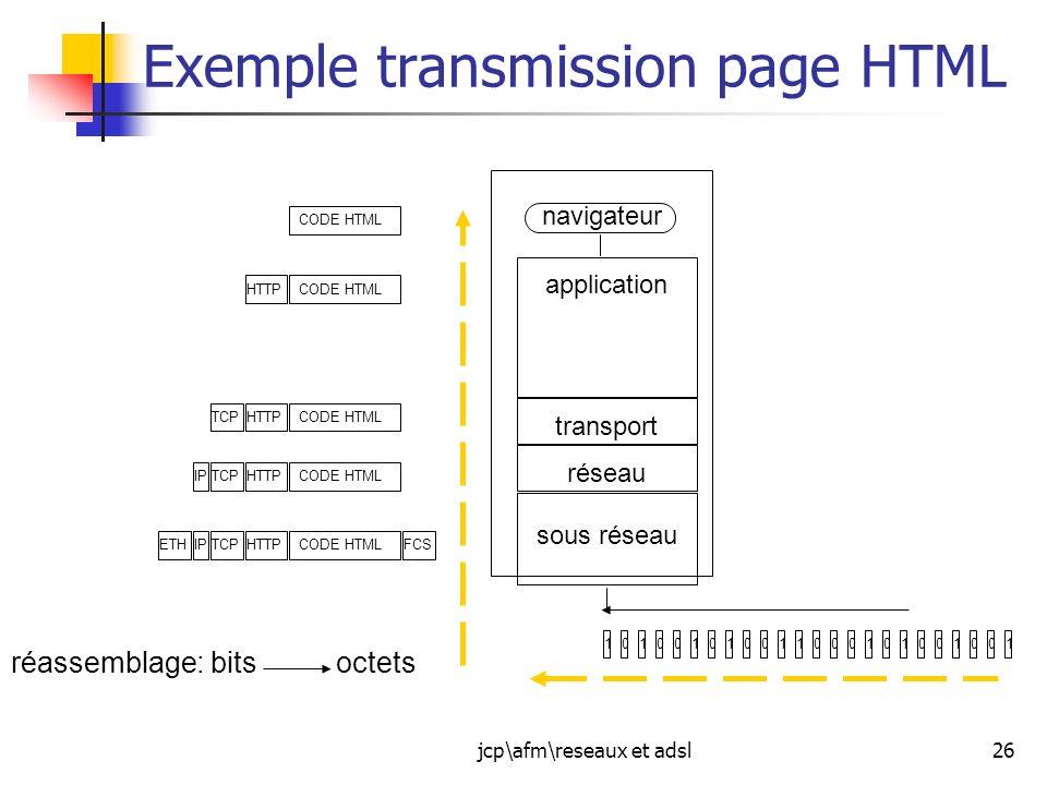 jcp\afm\reseaux et adsl26 Exemple transmission page HTML navigateur réseau transport application sous réseau CODE HTML HTTP CODE HTMLHTTPTCP CODE HTML