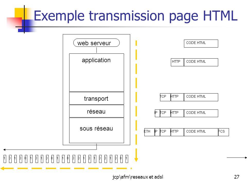 jcp\afm\reseaux et adsl27 Exemple transmission page HTML web serveur réseau transport application sous réseau CODE HTML HTTP CODE HTMLHTTPTCP CODE HTM