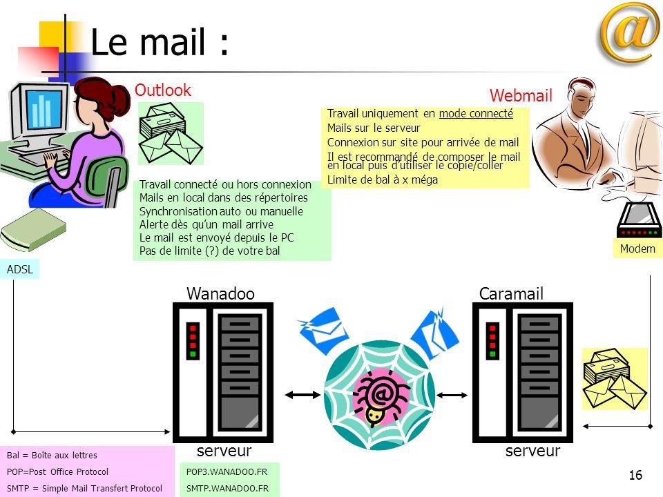 16 Le mail : WanadooCaramail serveur ADSL Modem POP3.WANADOO.FR SMTP.WANADOO.FR Outlook Webmail Travail connecté ou hors connexion Mails en local dans