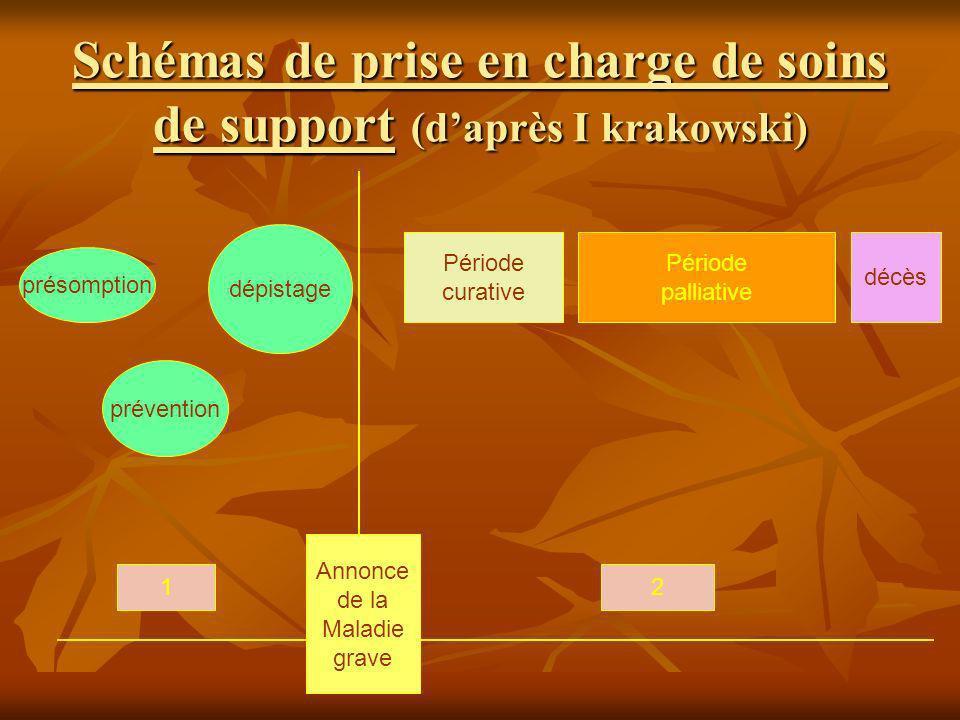 Schémas de prise en charge de soins de support (daprès I krakowski) présomption prévention dépistage Période curative Période palliative décès Annonce