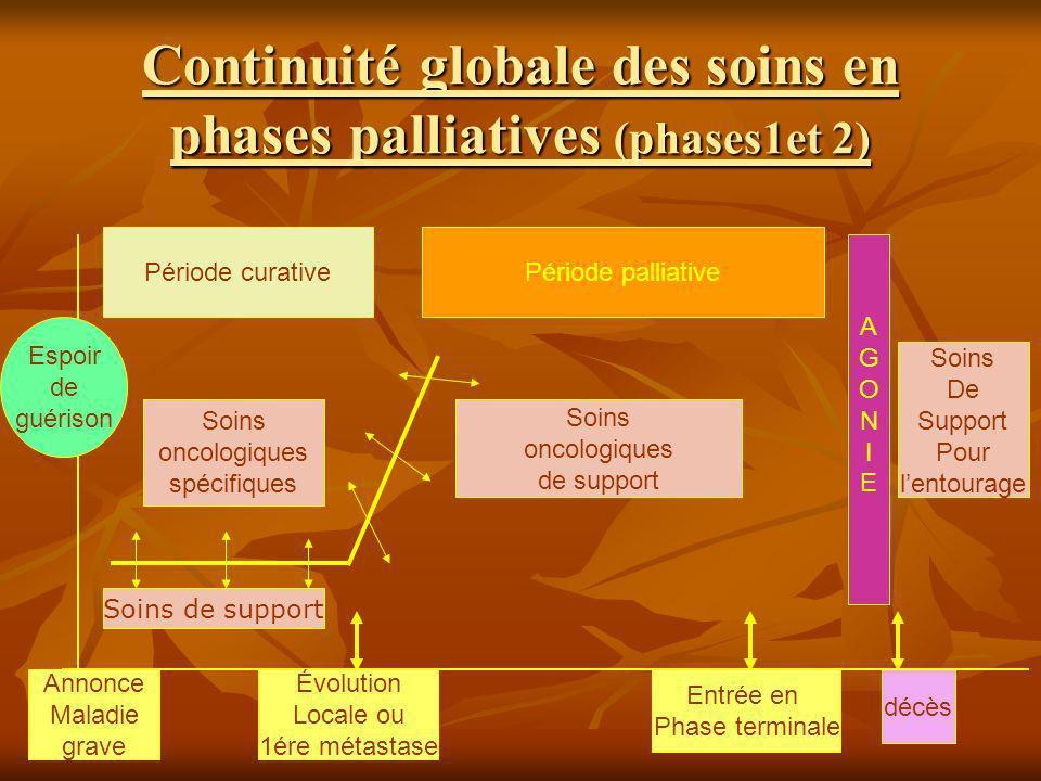 Continuité globale des soins en phases palliatives (phases1et 2) Annonce Maladie grave Évolution Locale ou 1ére métastase Entrée en Phase terminale AG