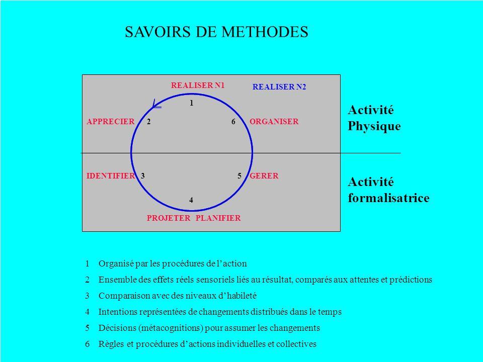SAVOIRS DE METHODES Activité Physique Intentions représentées de changements distribués dans le temps4 PROJETER PLANIFIER 4 Comparaison avec des nivea