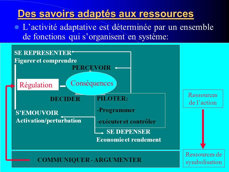 Des savoirs adaptés aux ressources Lactivité adaptative est déterminée par un ensemble de fonctions qui sorganisent en système: PERCEVOIR DECIDER PILO