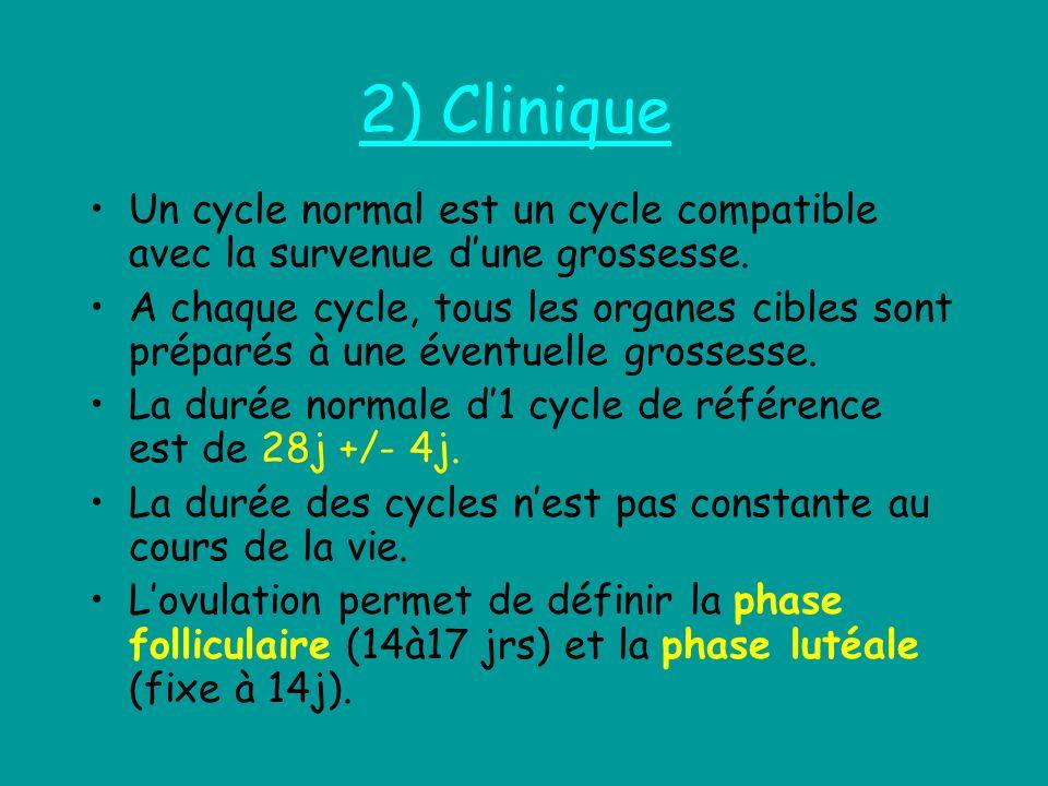 2) Clinique Un cycle normal est un cycle compatible avec la survenue dune grossesse. A chaque cycle, tous les organes cibles sont préparés à une évent