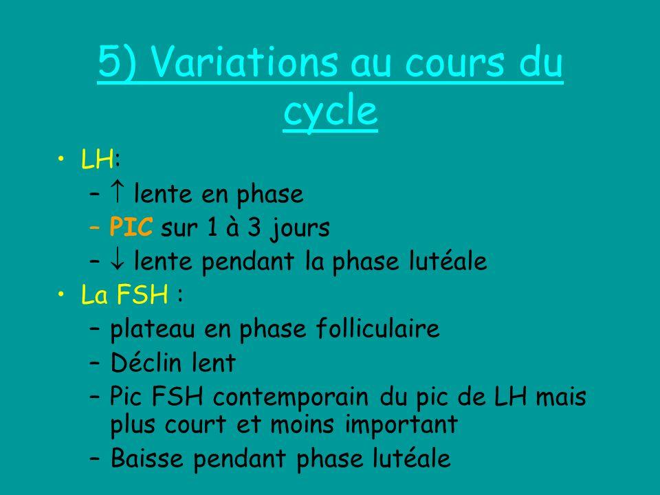 5) Variations au cours du cycle LH: – lente en phase –PIC sur 1 à 3 jours – lente pendant la phase lutéale La FSH : –plateau en phase folliculaire –Dé