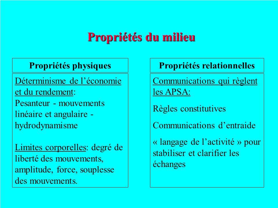 Propriétés du milieu Propriétés physiquesPropriétés relationnelles Déterminisme de léconomie et du rendement: Pesanteur - mouvements linéaire et angul