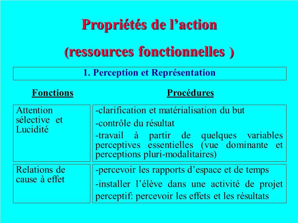Propriétés de laction ( ressources fonctionnelles ) 1. Perception et Représentation ProcéduresFonctions Relations de cause à effet -percevoir les rapp