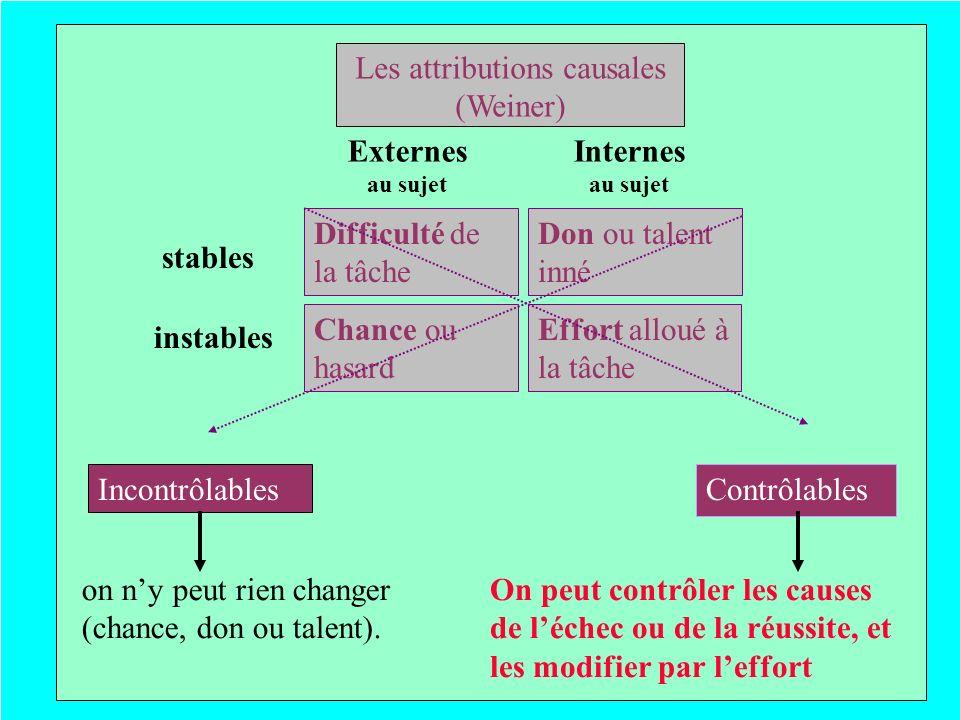 Les attributions causales (Weiner) stables instables Externes au sujet Internes au sujet Difficulté de la tâche Chance ou hasard Effort alloué à la tâ