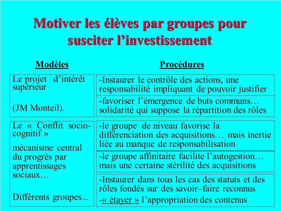 Motiver les élèves par groupes pour susciter linvestissement ProcéduresModèles Le projet dintérêt supérieur (JM Monteil). -Instaurer le contrôle des a