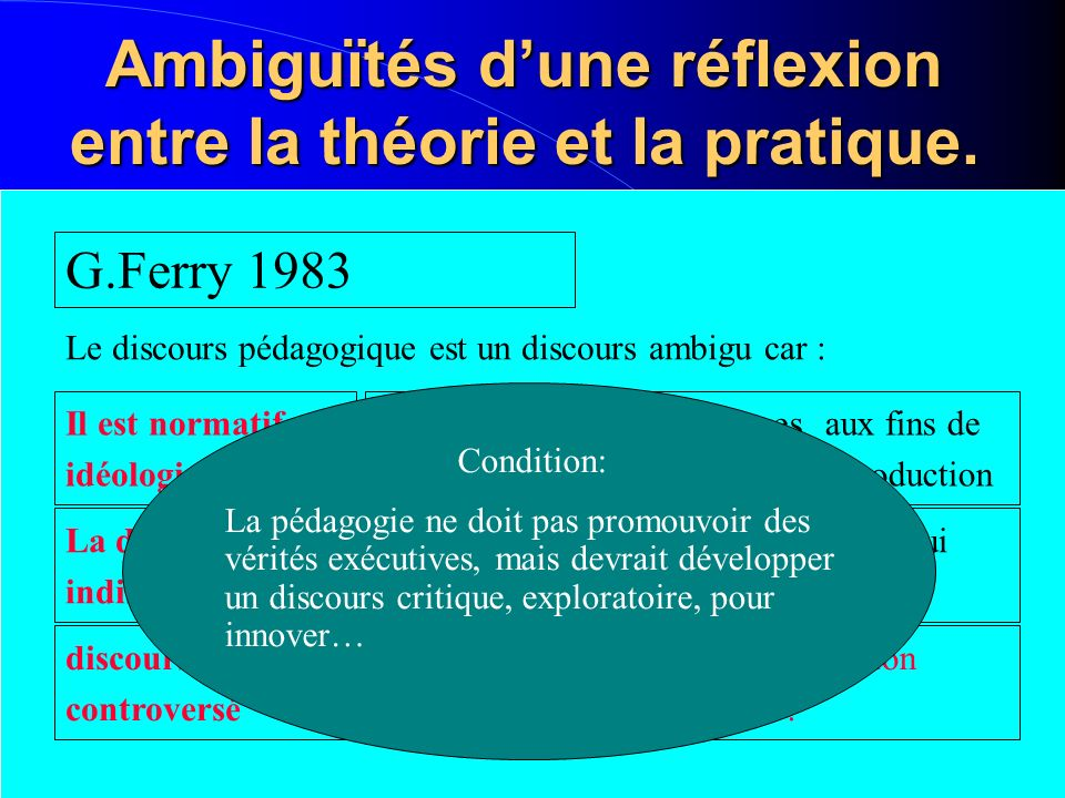 Ambiguïtés dune réflexion entre la théorie et la pratique. G.Ferry 1983 Le discours pédagogique est un discours ambigu car : Il est normatif et idéolo