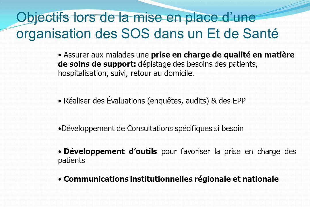 Objectifs lors de la mise en place dune organisation des SOS dans un Et de Santé Assurer aux malades une prise en charge de qualité en matière de soins de support: dépistage des besoins des patients, hospitalisation, suivi, retour au domicile.