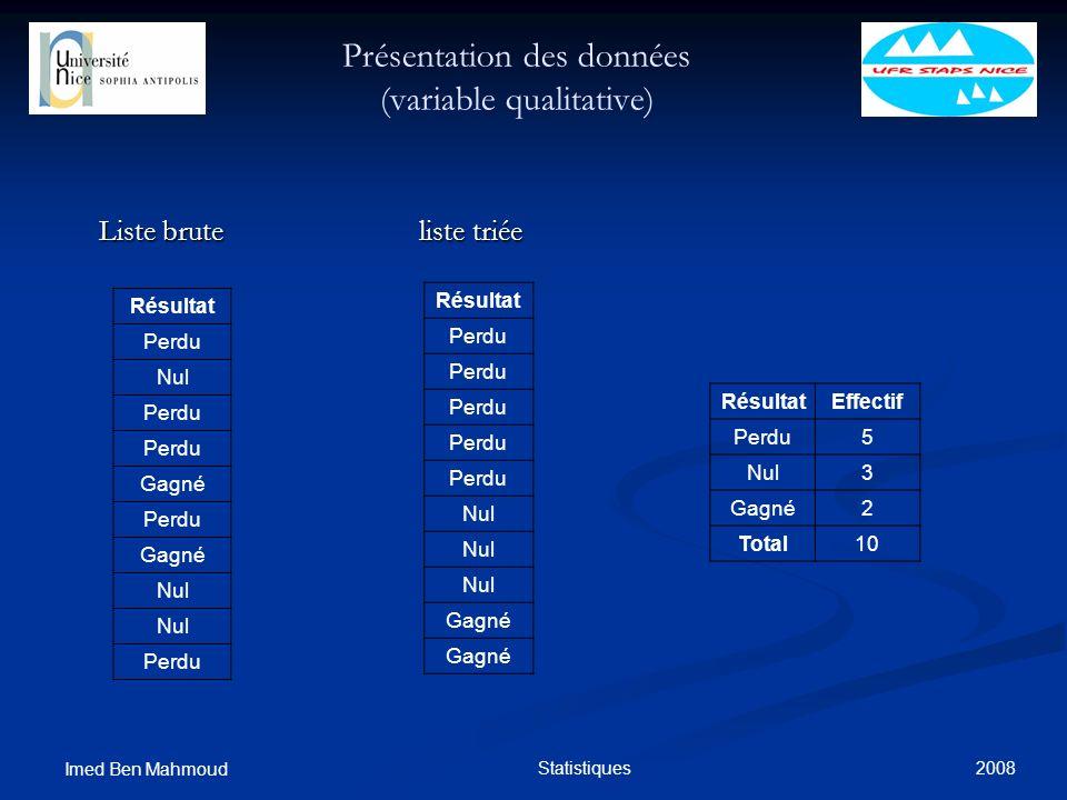 2008 Imed Ben Mahmoud Statistiques Présentation des données (variable qualitative) Liste bruteliste triée Résultat Perdu Nul Perdu Gagné Perdu Gagné N