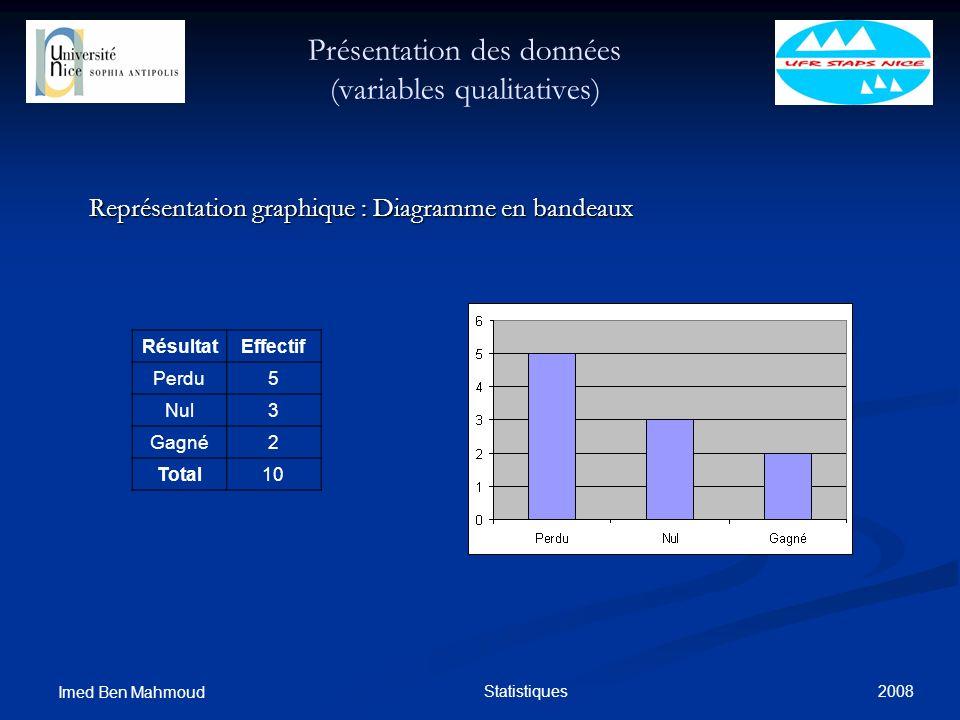 2008 Imed Ben Mahmoud Statistiques Présentation des données (variables qualitatives) Représentation graphique : Diagramme en bandeaux RésultatEffectif