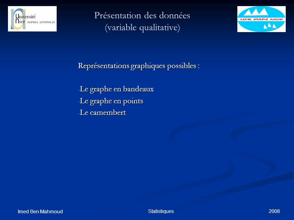 2008 Imed Ben Mahmoud Statistiques Présentation des données (variable qualitative) Représentations graphiques possibles : - Le graphe en bandeaux - Le