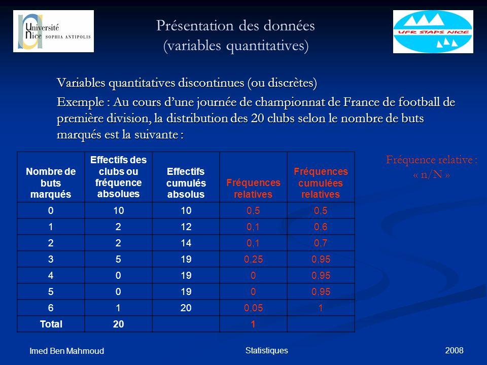 2008 Imed Ben Mahmoud Statistiques Présentation des données (variables quantitatives) Variables quantitatives discontinues (ou discrètes) Exemple : Au