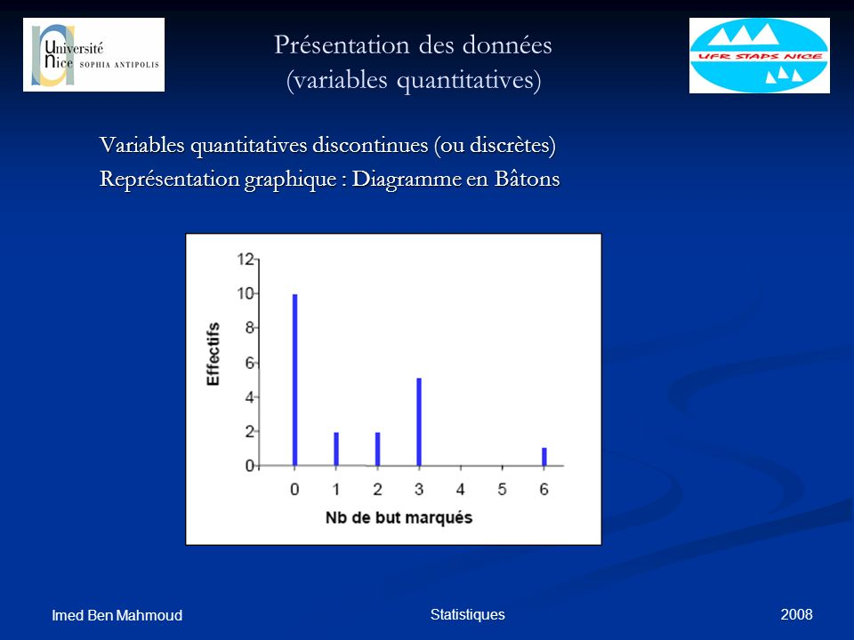 2008 Imed Ben Mahmoud Statistiques Présentation des données (variables quantitatives) Variables quantitatives discontinues (ou discrètes) Représentati