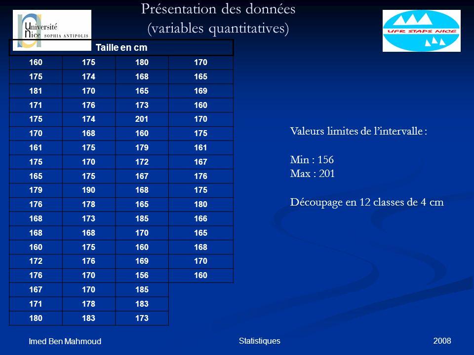 2008 Imed Ben Mahmoud Statistiques Présentation des données (variables quantitatives) Taille en cm 160175180170 175174168165 181170165169 171176173160