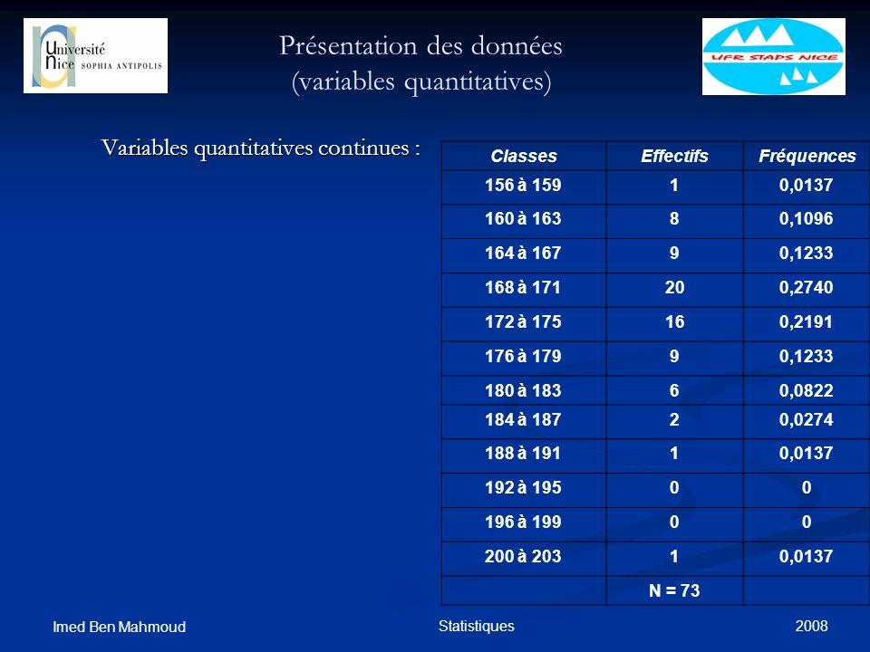 2008 Imed Ben Mahmoud Statistiques Présentation des données (variables quantitatives) Variables quantitatives continues : ClassesEffectifsFréquences 1