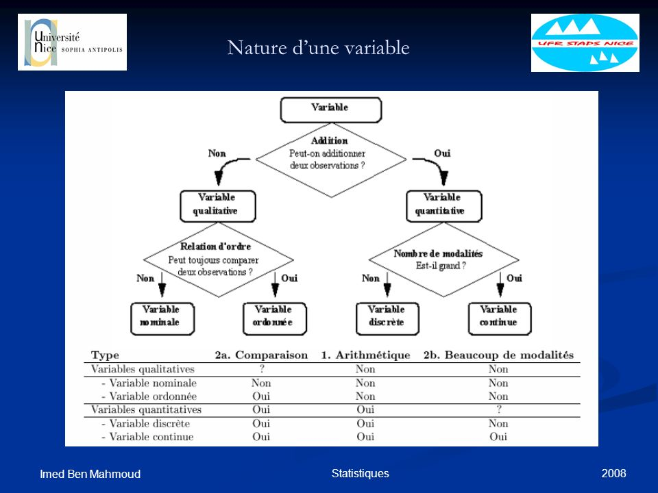 2008 Imed Ben Mahmoud Statistiques Nature dune variable
