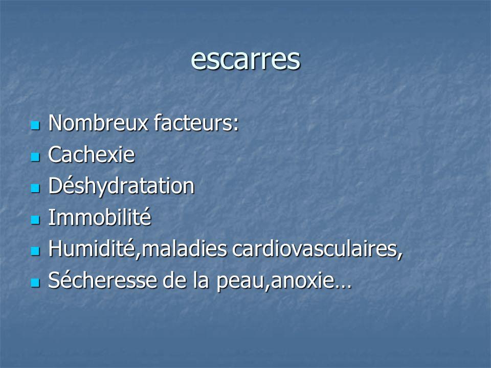 escarres Nombreux facteurs: Nombreux facteurs: Cachexie Cachexie Déshydratation Déshydratation Immobilité Immobilité Humidité,maladies cardiovasculair