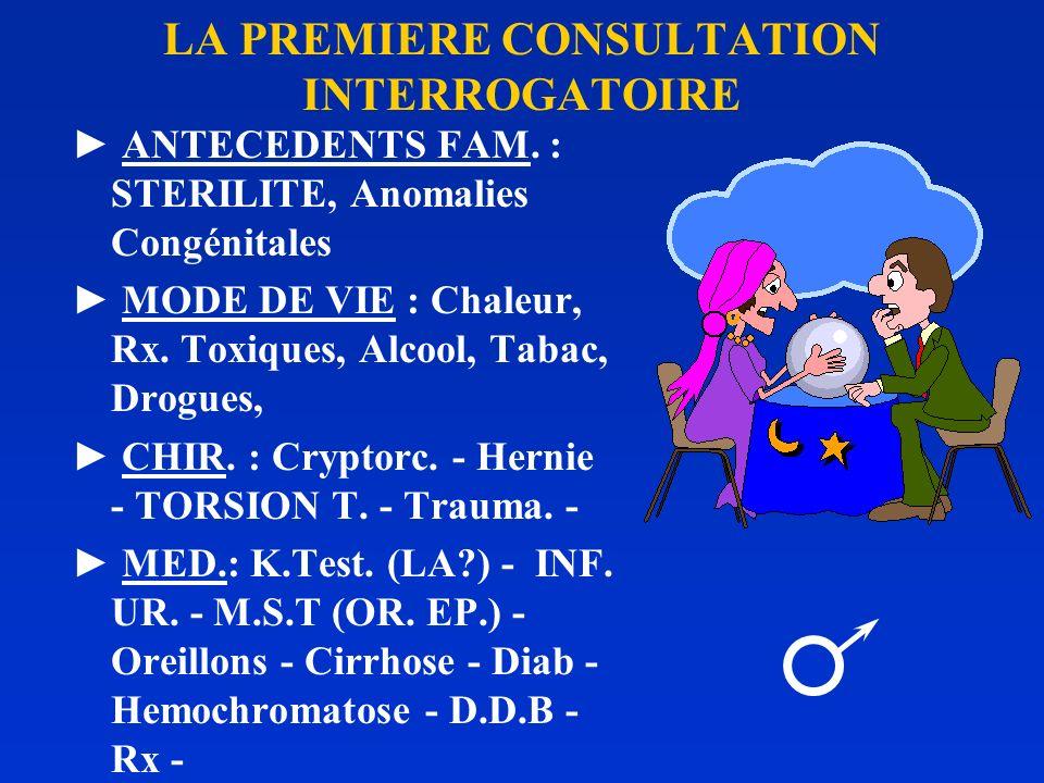 LA PREMIERE CONSULTATION INTERROGATOIRE ANTECEDENTS FAM. (STE. - DIAB.) MODE DE VIE (contraception involontaire ? - TOXICO, TABAC, ALCOOL, TRANQUILISA