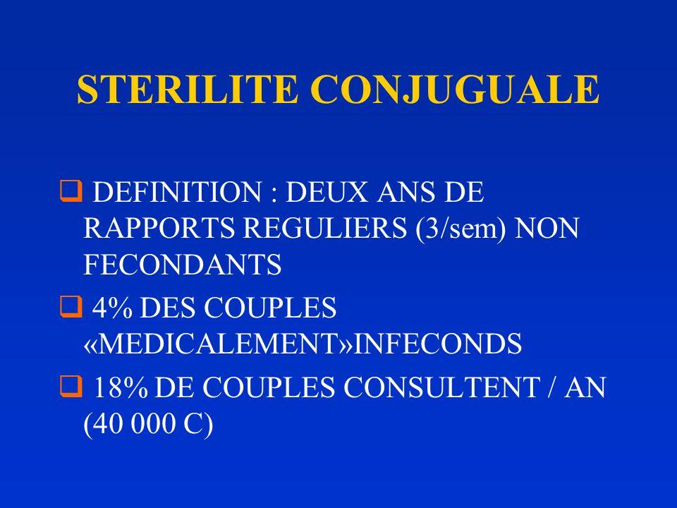 STERILITE CONJUGUALE DEFINITION : DEUX ANS DE RAPPORTS REGULIERS (3/sem) NON FECONDANTS 4% DES COUPLES «MEDICALEMENT»INFECONDS 18% DE COUPLES CONSULTENT / AN (40 000 C)