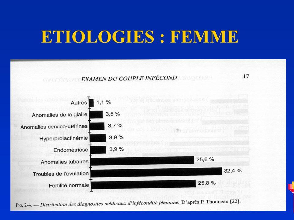 DEUXIEME CONSULTATION LORIENTATION ANALYSE DES RESULTATS : SPERMOGRAMME TEST POST COITAL COURBE THERMIQUE