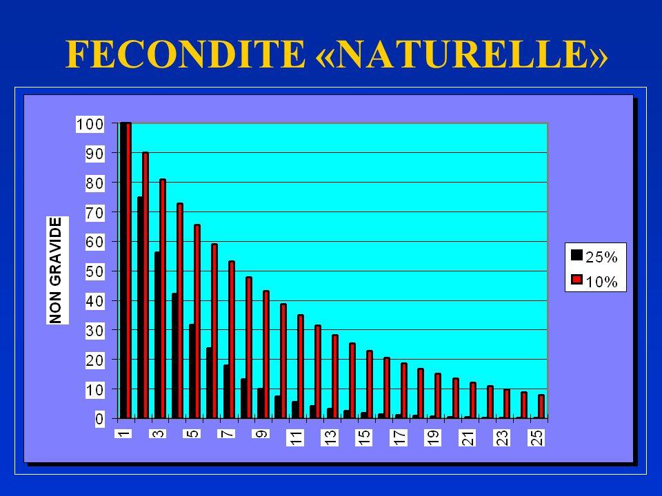 DEUXIEME CONSULTATION: SPERMOGRAME ANORMAL < 60% FN - 60% MH1 - 60*10 6