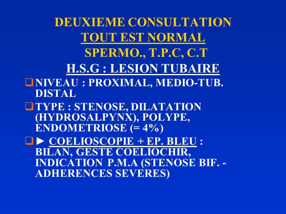 DEUXIEME CONSULTATION TOUT EST NORMAL SPERMO., T.P.C, C.T H.S.G : LESION UTERINE NIVEAU (COL - CORPS) SYNECHIES - POLYPES - HYPERPLASIE - MYOMES (4%)
