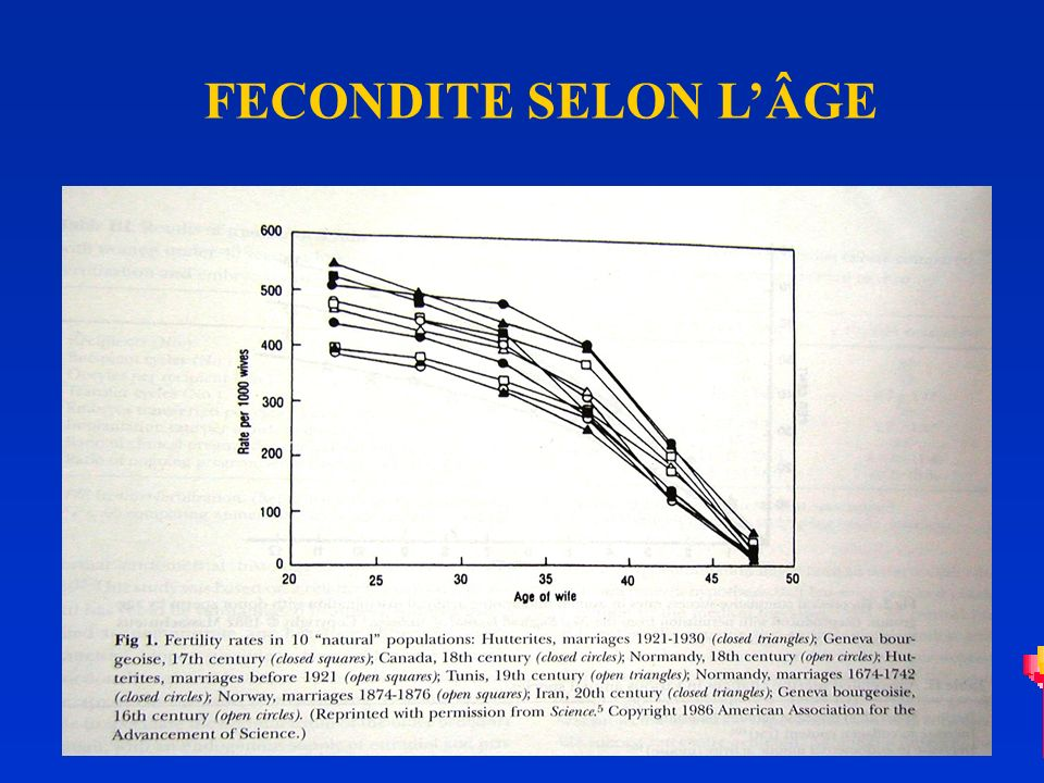 FECONDITE SELON LÂGE