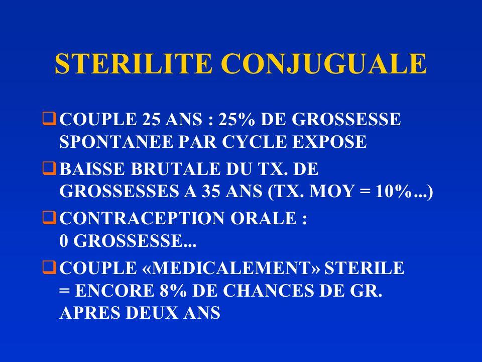 STERILITE CONJUGUALE COUPLE 25 ANS : 25% DE GROSSESSE SPONTANEE PAR CYCLE EXPOSE BAISSE BRUTALE DU TX.