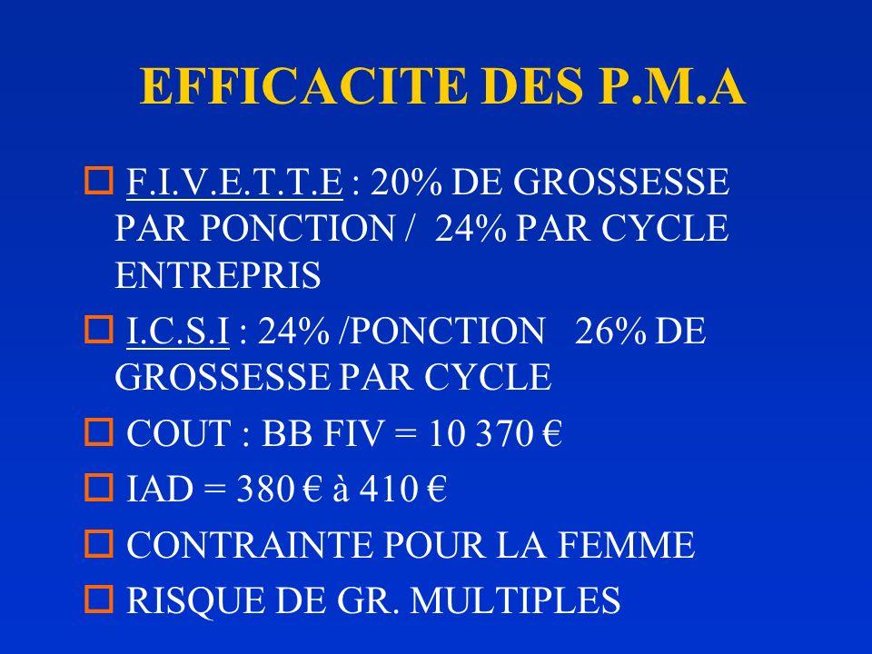 EFFICACITE DES P.M.A o F.I.V.E.T.T.E : 20% DE GROSSESSE PAR PONCTION / 24% PAR CYCLE ENTREPRIS o I.C.S.I : 24% /PONCTION 26% DE GROSSESSE PAR CYCLE o COUT : BB FIV = 10 370 o IAD = 380 à 410 o CONTRAINTE POUR LA FEMME o RISQUE DE GR.