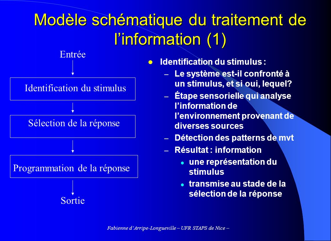 Fabienne dArripe-Longueville – UFR STAPS de Nice – Modèle schématique du traitement de linformation (1) Identification du stimulus : – Le système est-